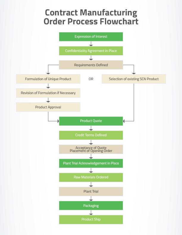 santa-cruz-order-process-flowchart